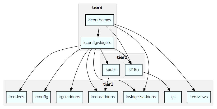 Dependency diagrams for KDE Frameworks 5 | agateau com