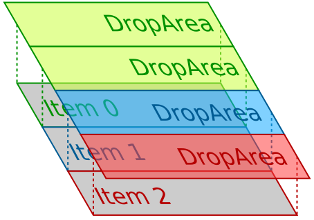 DropArea positions